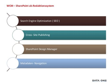 Search Engine Optimization Management by Web Content Management Sharepoint Als Redaktionssystem