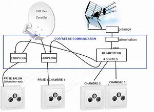 Branchement Cable Antenne Tv : nouvelle construction antenne tnt parabole 4 prises ~ Dailycaller-alerts.com Idées de Décoration