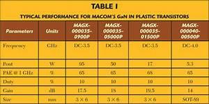 High Power Gan In Plastic Transistors 2013 08 15