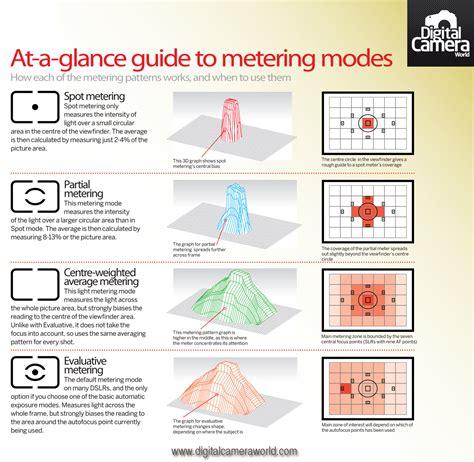 metering mode cheat sheet   work