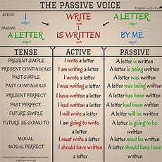 Achieving Proficiency Active And Passive Voice