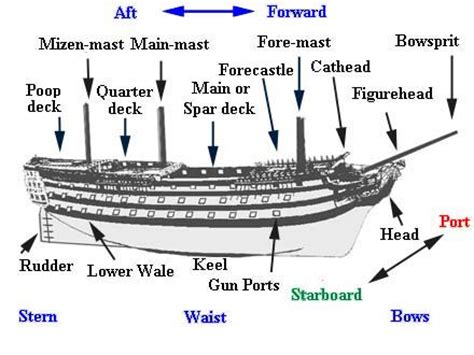 Dictionary Of Boat Building Terms ship dictionary terminology boat design forums