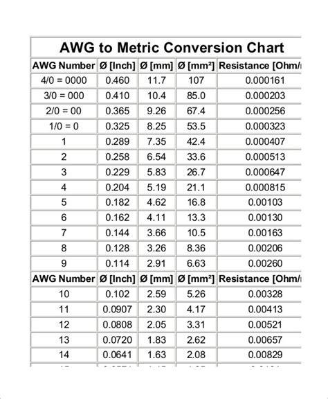 sample metric conversion chart templates  kids