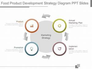 Custom Food Product Development Strategy Diagram Ppt