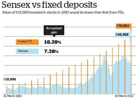 Comparison of Fixed Deposits and Sensex Returns