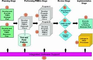 Fmea Process Diagram