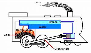 External Combustion Engine