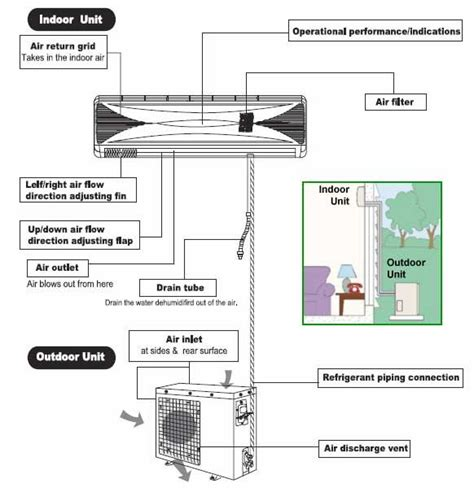 outside ac unit diagram we re going to review split air conditioning units ideas for