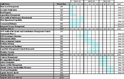 multi year risk based audit plan