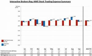 Interactive brokers margin requirements options The Best ...