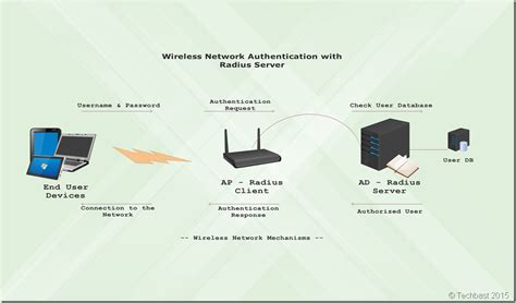 Setting Up Radius Server Wireless Authentication In