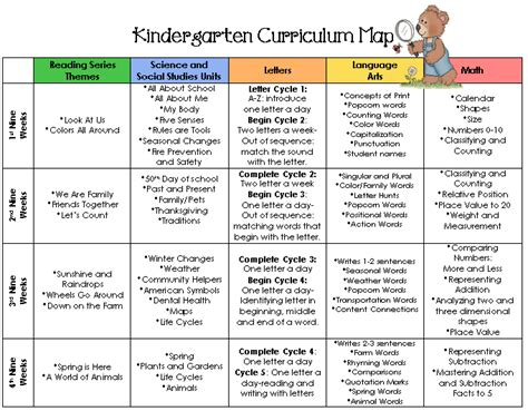 curriculum for preschool you started to plan your kindergarten curriculum map 351