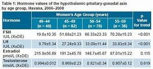 Estradiol Level Chart лютеинизирующий гормон норма у женщин и отклонения