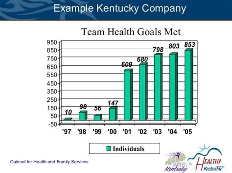 Cabinet For Health And Family Services Ky by Return On Investment Roi In Ky