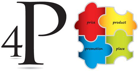 4p's Of Marketing Are Adopted By Thinking Of Marketing