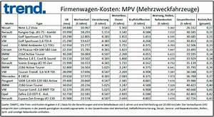 Firmenwagen Kosten Berechnen : was autos wirklich kosten 120 modelle im vergleich ~ Themetempest.com Abrechnung