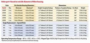 Neodymium Price Chart Xt For Cartridge Filters Chemkleen Environmental