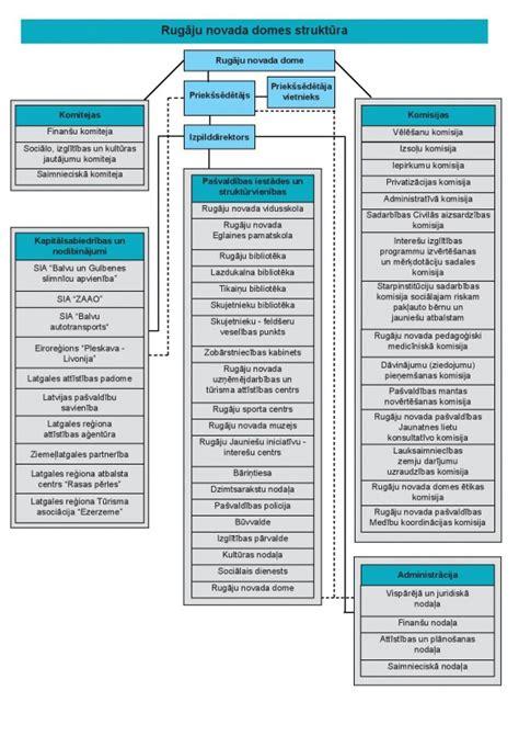 Pašvaldības struktūra — Rugāju novads
