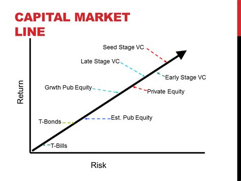 The Capital Market Line — The Dark Matter Of The Startup