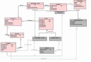 Uml Class Diagram Conceptual Schema