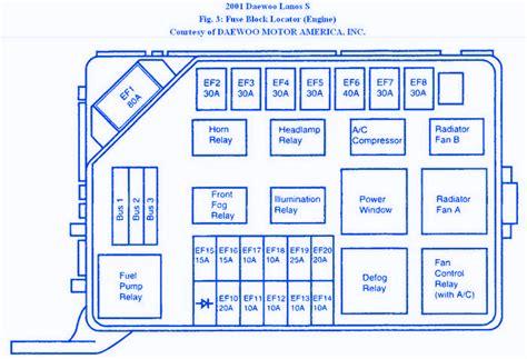 daewoo lanos  engine fuse boxblock circuit breaker diagram carfusebox