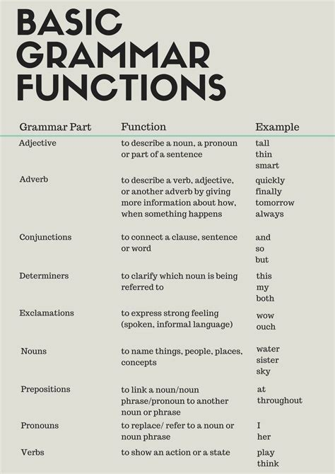 Best 25+ English Grammar Book Ideas On Pinterest  English Grammar, Grammar Help And English Writers