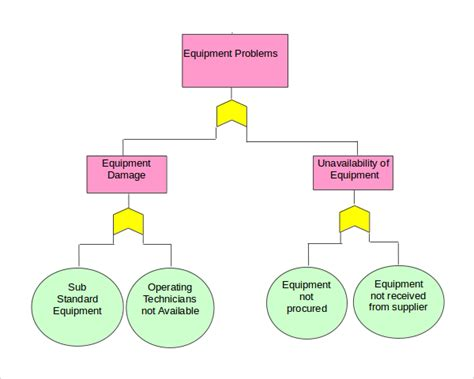 fault tree analysis template 8 fault tree templates to sle templates