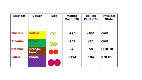color of chlorine 7 the halogens the elements in 7 of the