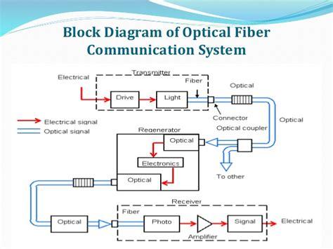 Fiber Wiring Diagram by Optical Fiber Communication