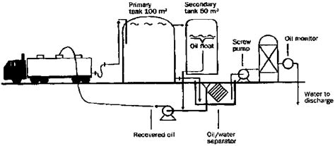 Marine Fuel Tank Grounding Requirements by Chapter 4 Wastes And Their Management
