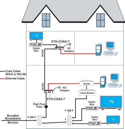 Charter Telephone Wiring Diagram by Ethernet Cable Wiring Diagram Cat5e Wiring Diagram Official