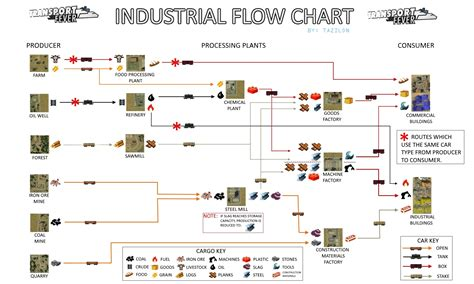 steam community guide cargo flow chart
