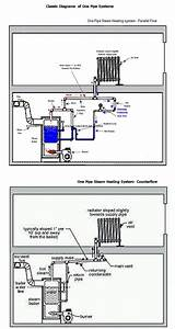 Water Hammer After New Furnace Installed  U2014 Heating Help