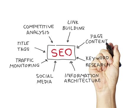 Search Engine Optimization Consultant by Denver Seo Consulting Services Search Engine Marketing