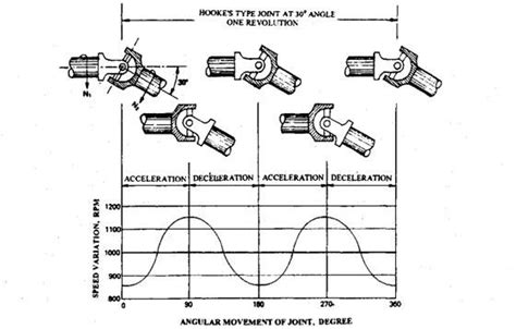 Universal Joints (automobile)  Eng'rs Junction