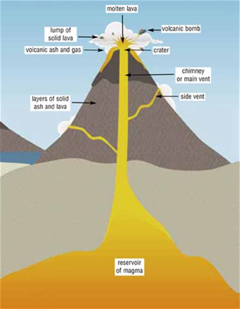 how is lava formed magma and lava difference diagram bing images