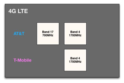 iphone lte bands a visual guide to the iphone 5 on t mobile