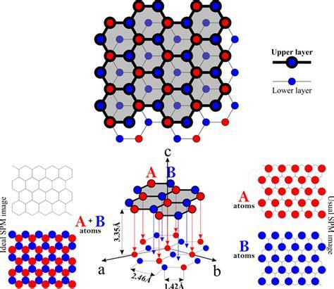 graphite structure physicsopenlab