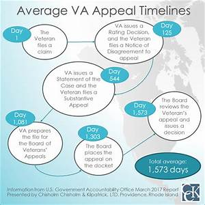 How long will my VA appeal take? GAO issues new report on ...