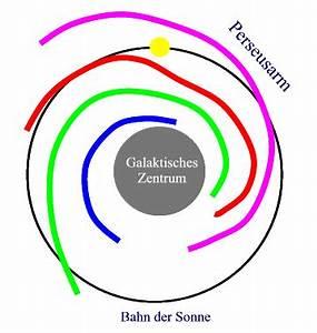 Masse Der Sonne Berechnen : die rotation der milchstra e ~ Themetempest.com Abrechnung