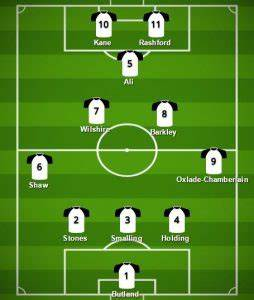 Predicted England Starting XI for World Cup 2018 ...