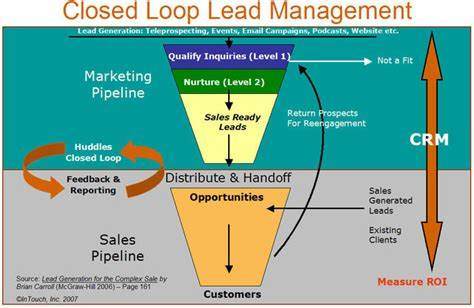 Leads A Defined Marketing Strategy_ 21 experts define crm in their own words and pictures