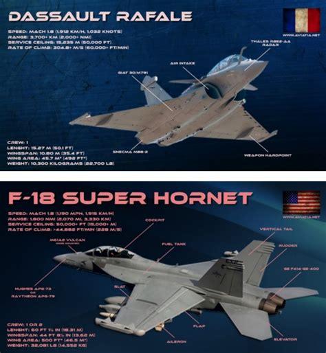 Rafale Vs F-18