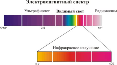 Инфракрасное излучение и его применение школа для электрика все об электротехнике и электронике