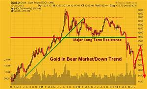 SPDR Gold Trust ETF (NYSEARCA:GLD), iShares Silver Trust ...