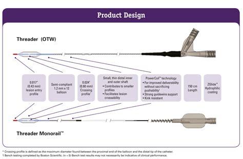 Multi Tool Component Diagram by Threader Micro Dilatation Catheter Boston Scientific