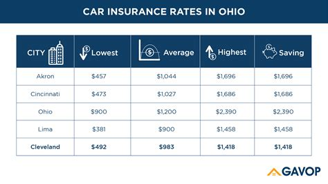 Senior car insurance can be affordable. Factors Influencing the Cost of Car Insurance in Cleveland, OH