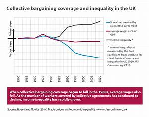 The role of trade unions in challenging inequality | Blog ...