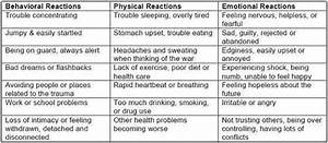 Behavioral,Physical,& Emotional Reactions .. | T.B.I'S ...
