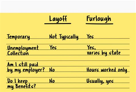 Rejected furloughs and laid off 500 employees, more. What's the Difference Between Layoff and Furlough ...